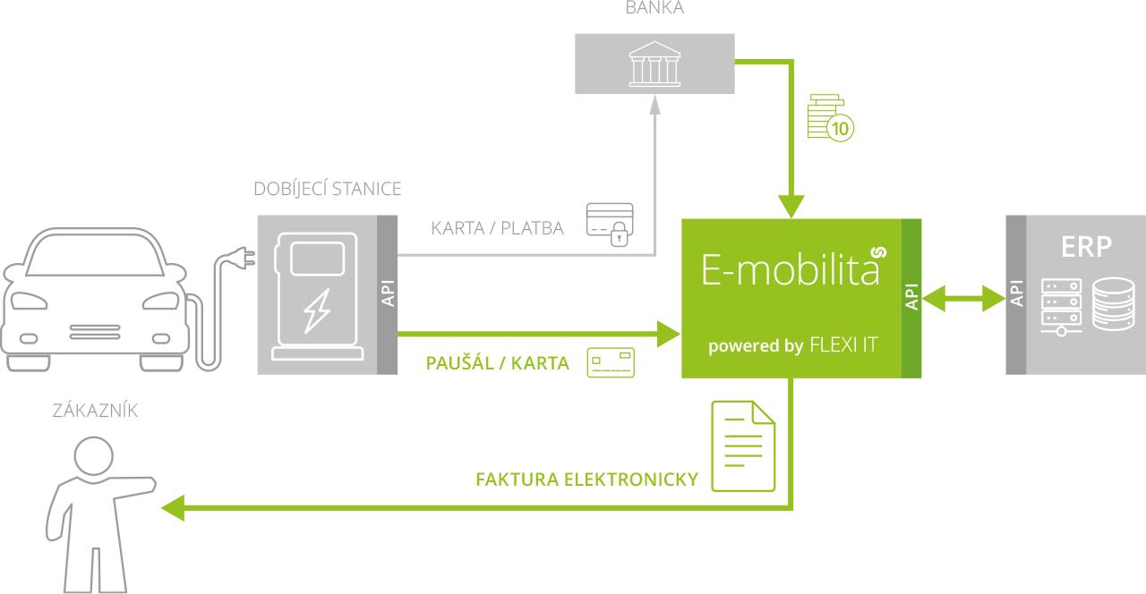 eMobilita - Konfigurace stanic